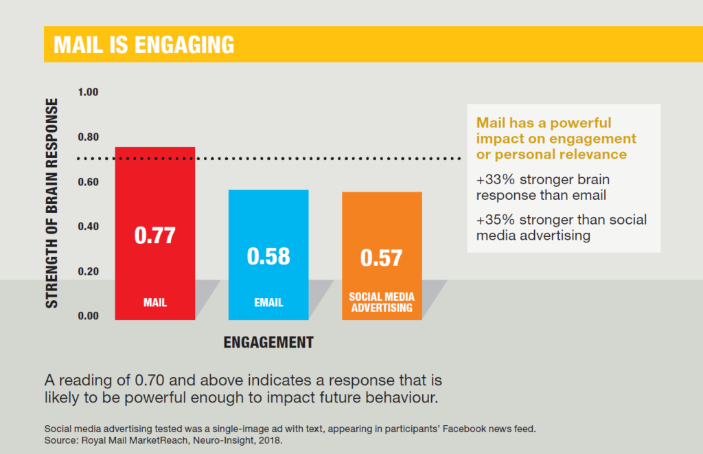 Mail makes a lasting impression 49% stronger impression than email & 35% stronger impression than social